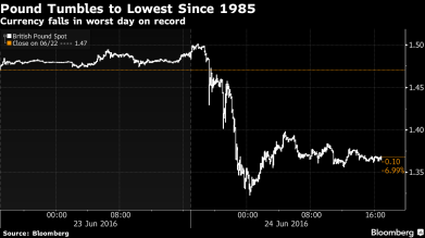 GBP tumbles 11% at its worst